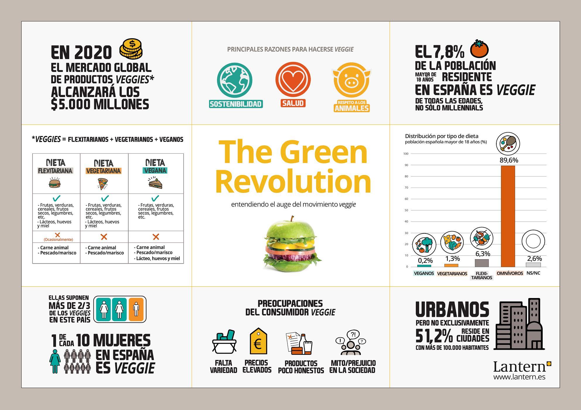 España, cada vez más vegetariana