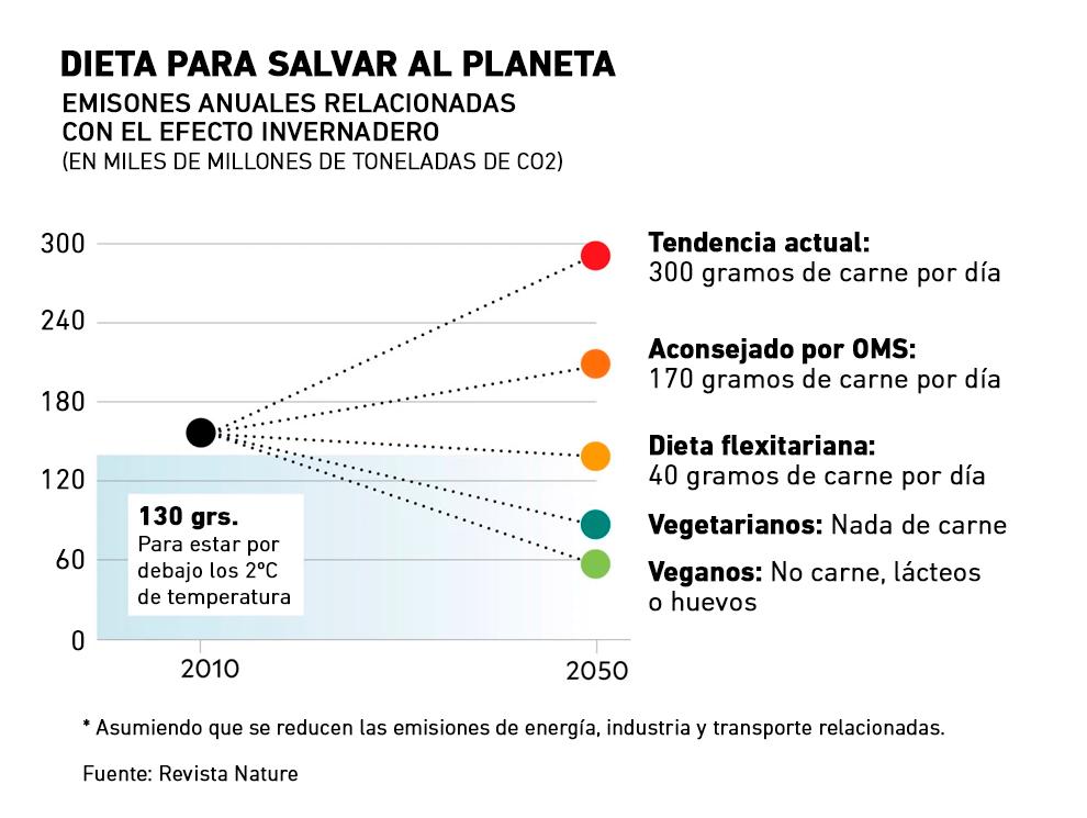 Dieta para salvar al planeta: emisiones anuales relacionadas con el efecto invernadero