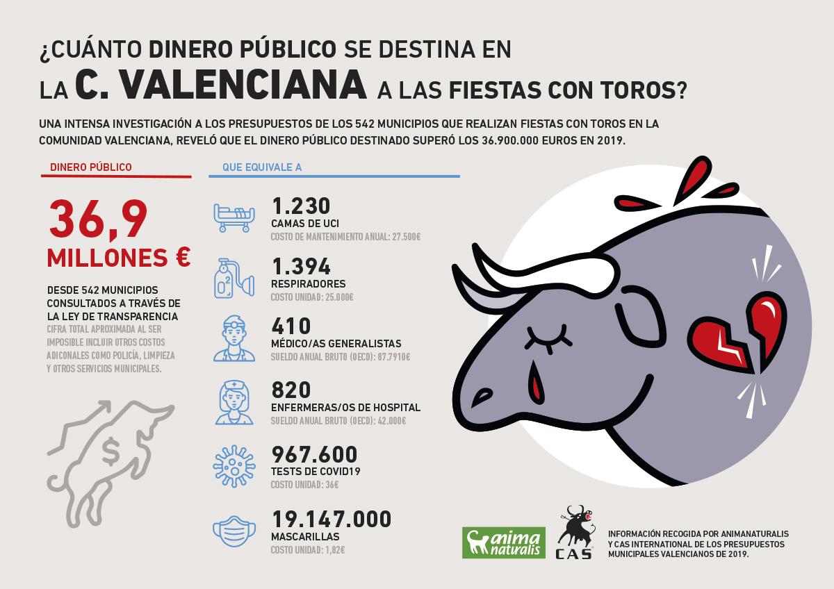 ¿Cuánto dinero público destina la Comunidad Valenciana a las fiestas con toros?